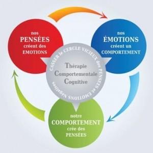 Thérapie cognitive et comportementale Paris